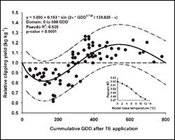 GDD Crop Science Figure 3